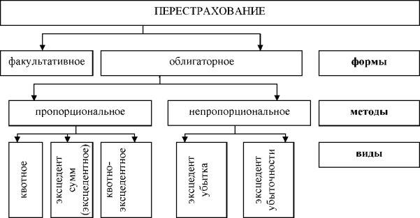 Договор перестрахования