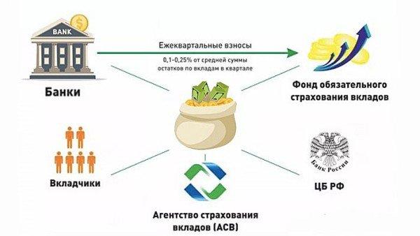 Страхование вкладов в РФ